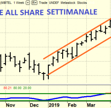 Obiettivo a quota 22.000 del Ftse All Share