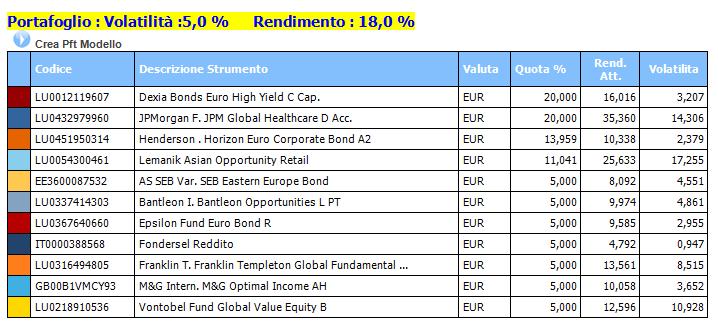 Rendimento Fondi: un primo portafoglio con rendimento +18% e rischio 5% -  Emilio Tomasini