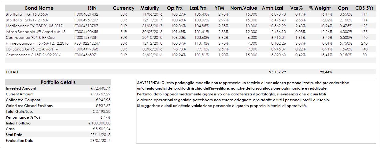 66cebc3635 Lieve contrazione delle quotazioni su alcuni bond in portafoglio, dovute  alla lieve risalita ...