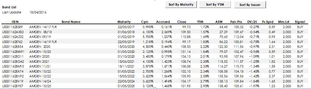 fe58530e5e ... come mostrato nella tabella sotto, estratta dal nostro DataBase di  diverse migliaia di obbligazioni quotate in tutto il mondo